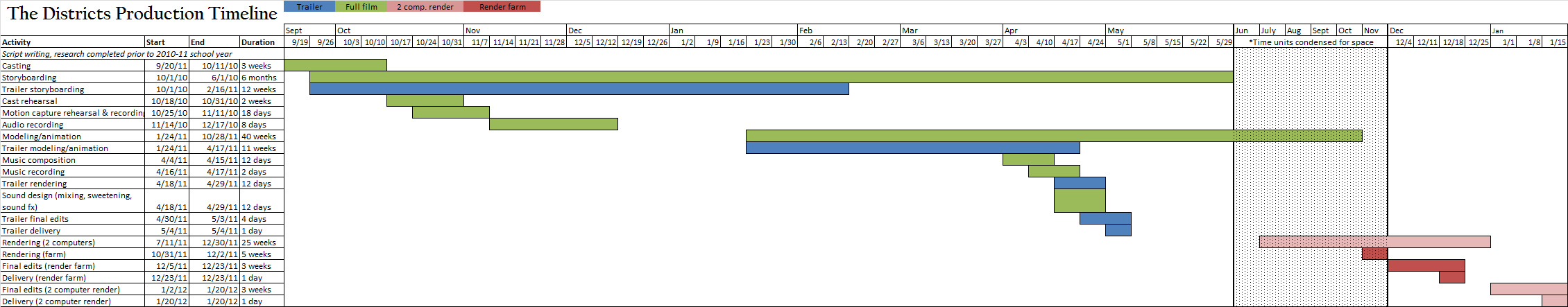 Gantt chart the districts gantt version showing everything in one chart geenschuldenfo Images
