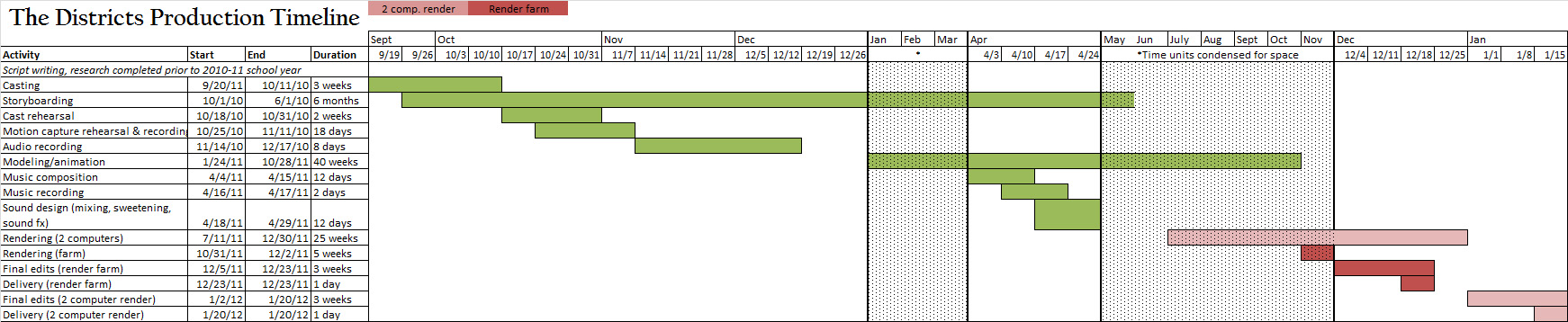 Excel Time Sheet Template  VisualbrainsInfo